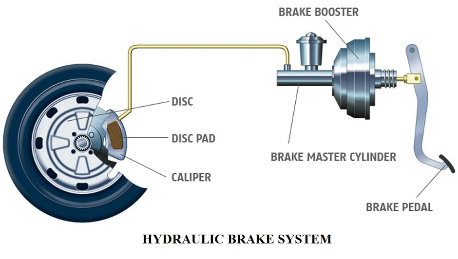 New brakes for your car