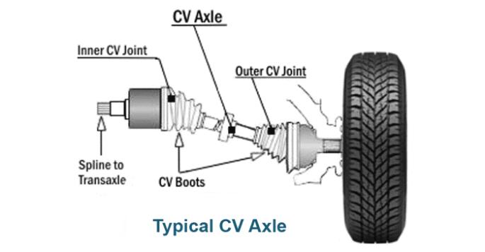 cv axle
