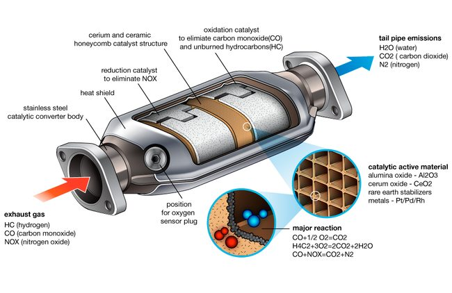 Car Catalytic Converter